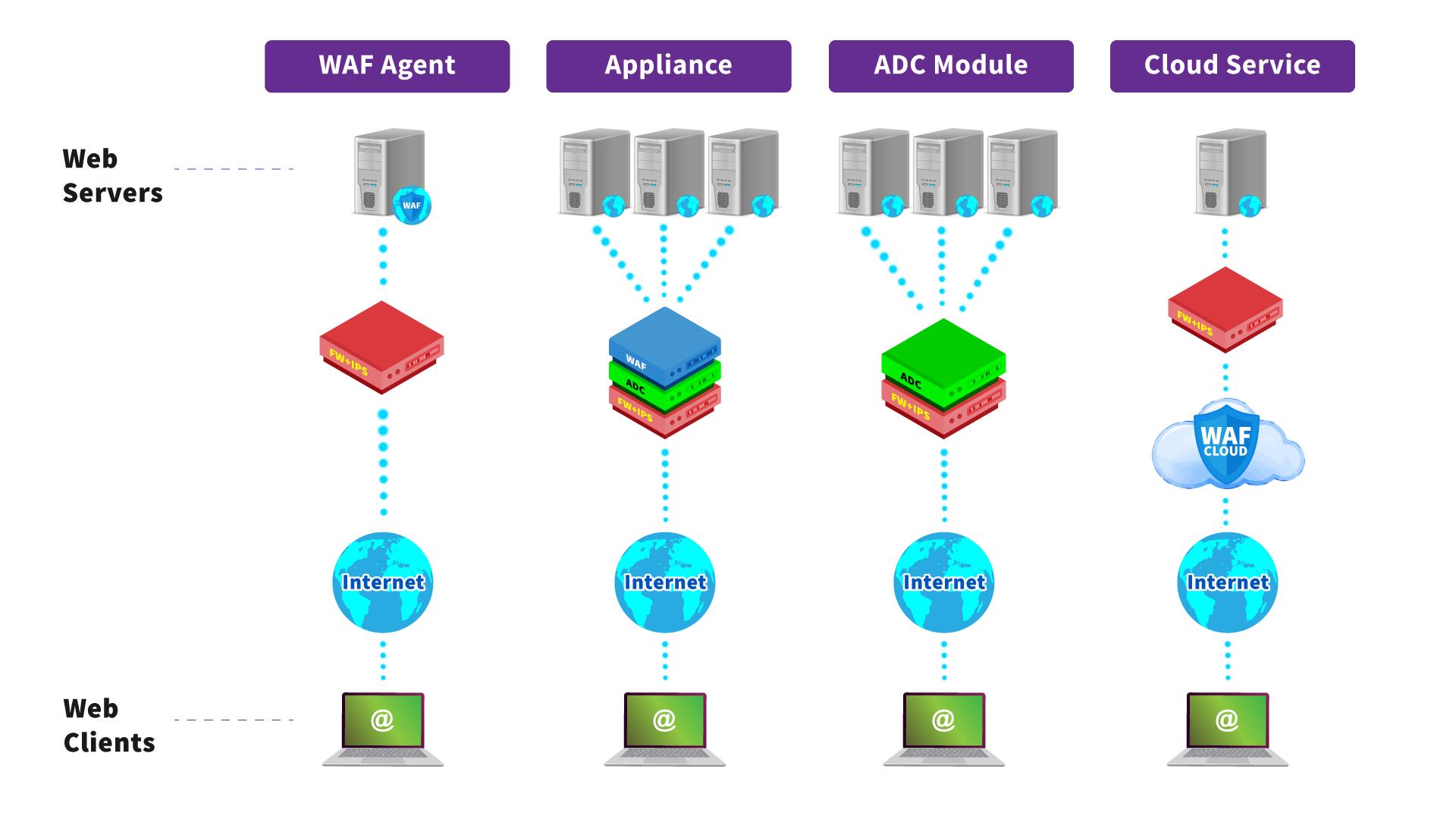 Opções-de-implantação-de-firewall-para-aplicações-Web-xlabs-post