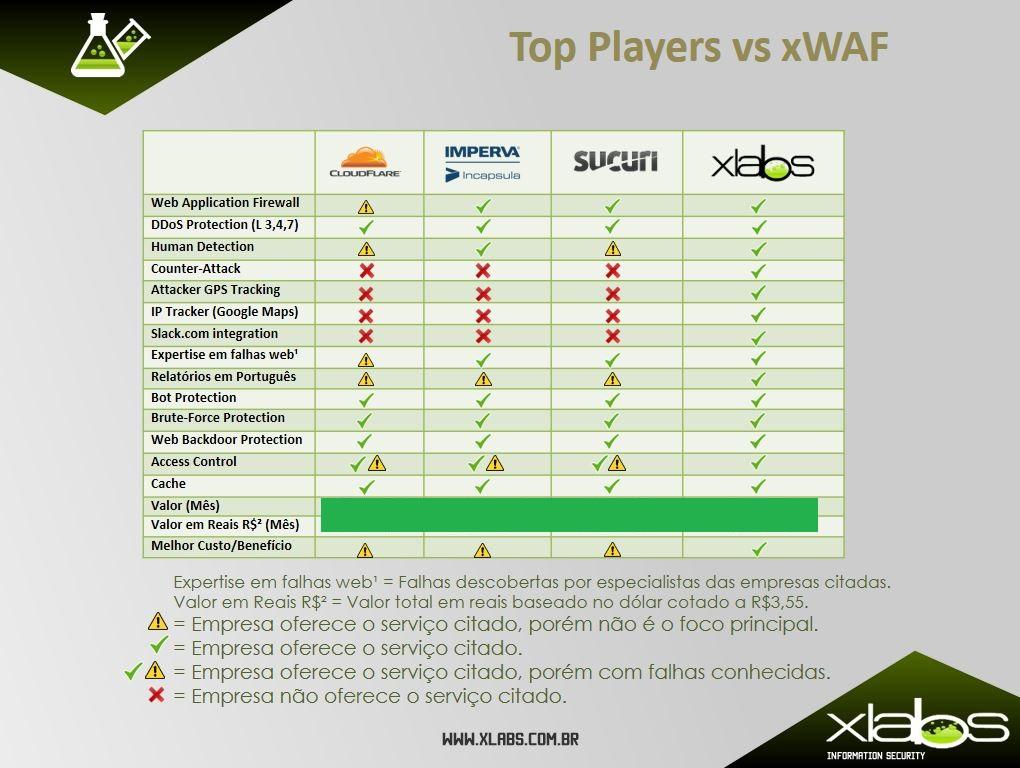 xWAF_vs_TopPlayers_Port_Br_mod