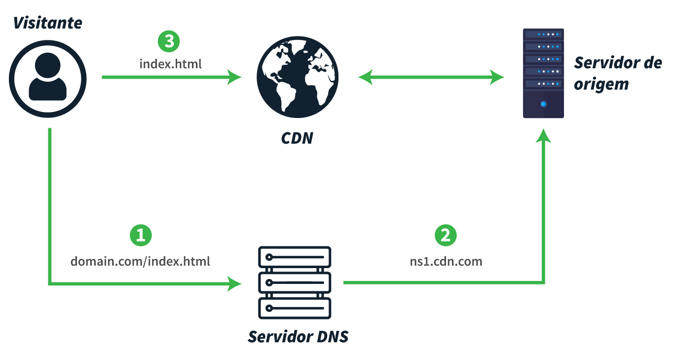 como-funciona-uma-cdn-blog-post-xlabs