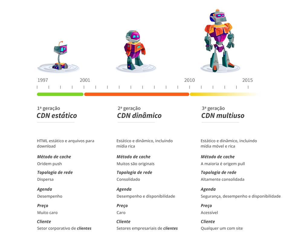 evolucao-das-cdns-blog-post-xlabs